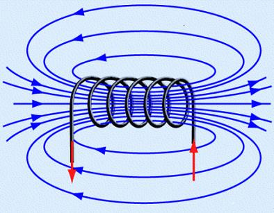 Катушка - схема поля